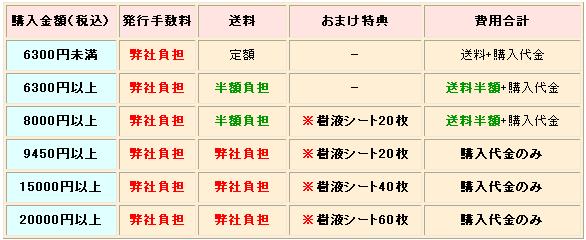 イーバンク決済で、お買物金額により必要となる費用一覧。